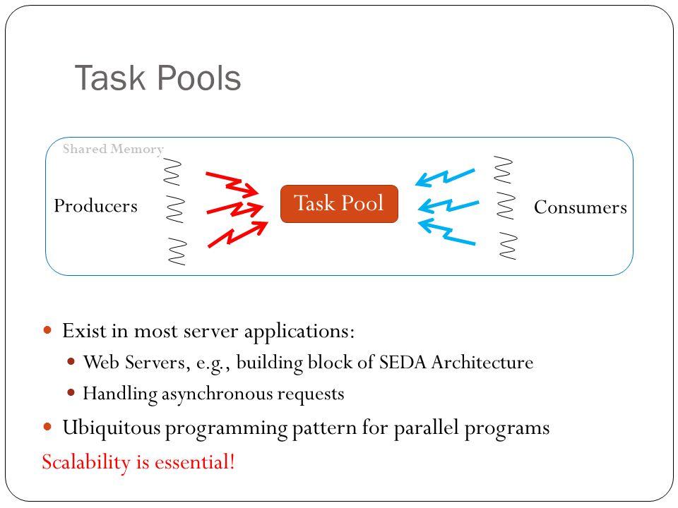Evaluation Setup Compared pools: LBQ: Java 6 FIFO blocking queue CLQ: Java 6 FIFO non-blocking queue (M&S) EDQ: non-FIFO Elimination-Diffraction Tree Queue Evaluation server: 8 AMD Opteron quad-cores total 32 cores