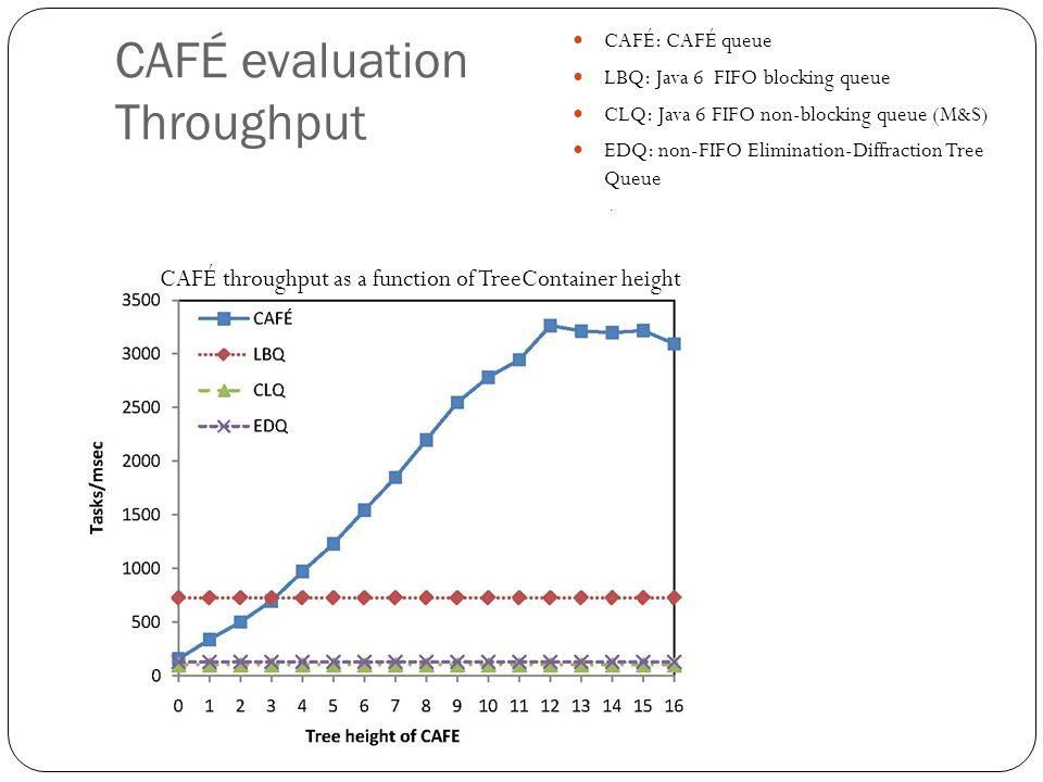 CAFÉ evaluation Throughput CAFÉ: CAFÉ queue LBQ: Java 6 FIFO blocking queue CLQ: Java 6 FIFO non-blocking queue (M&S) EDQ: non-FIFO Elimination-Diffraction Tree Queue.