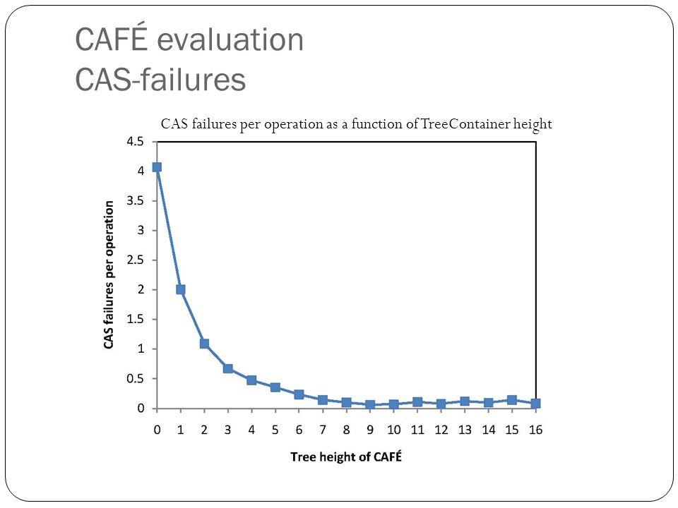 CAFÉ evaluation CAS-failures CAS failures per operation as a function of TreeContainer height