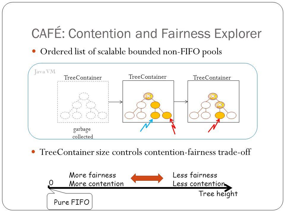 CAFÉ Data Structures TC GT TC PT