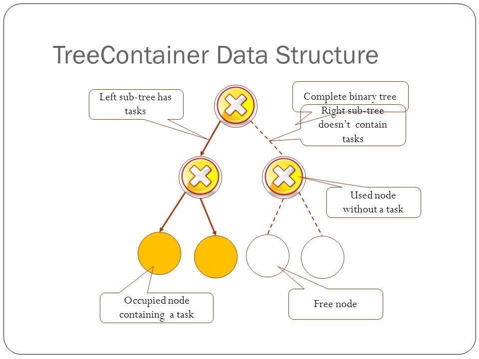 TreeContainer Data Structure Complete binary tree Free node Used node without a task Occupied node containing a task Right sub-tree doesnt contain tasks Left sub-tree has tasks