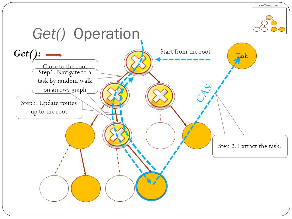 Task Get() Operation Get(): Start from the root TreeContainer CAS Close to the root updates are rare Step3: Update routes up to the root Step1: Navigate to a task by random walk on arrows graph Step 2: Extract the task.