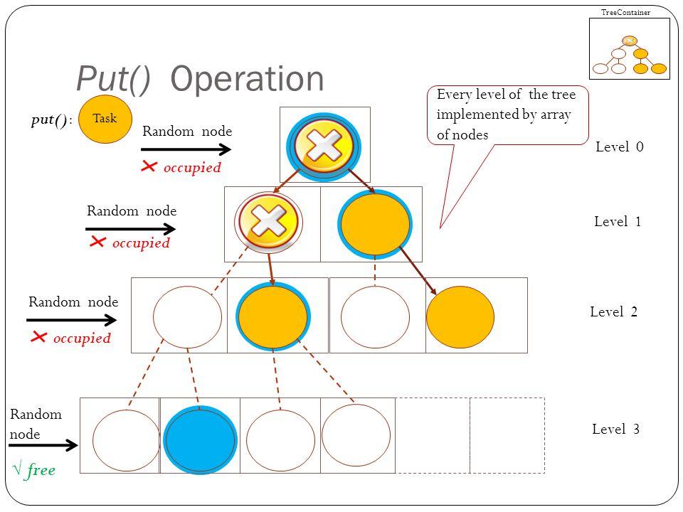 Put() Operation Task put(): Go to the highest free predecessor CAS operation TreeContainer Level 0 Level 1 Level 2 Level 3 Random node free Finished Step 1: found free node Step 2: occupy the free node