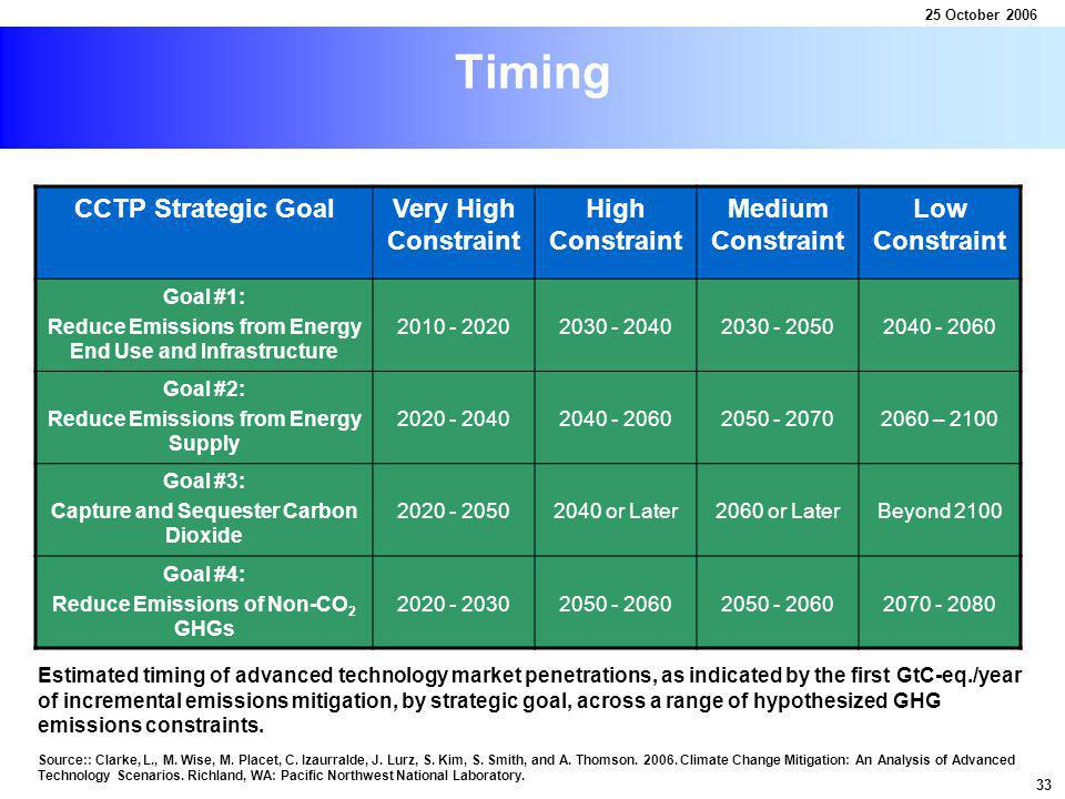 Timing CCTP Strategic GoalVery High Constraint High Constraint Medium Constraint Low Constraint Goal #1: Reduce Emissions from Energy End Use and Infrastructure 2010 - 20202030 - 20402030 - 20502040 - 2060 Goal #2: Reduce Emissions from Energy Supply 2020 - 20402040 - 20602050 - 20702060 – 2100 Goal #3: Capture and Sequester Carbon Dioxide 2020 - 20502040 or Later2060 or LaterBeyond 2100 Goal #4: Reduce Emissions of Non-CO 2 GHGs 2020 - 20302050 - 2060 2070 - 2080 Estimated timing of advanced technology market penetrations, as indicated by the first GtC-eq./year of incremental emissions mitigation, by strategic goal, across a range of hypothesized GHG emissions constraints.