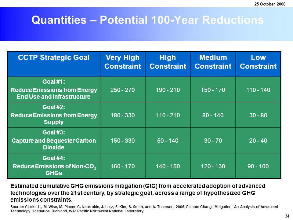Quantities – Potential 100-Year Reductions CCTP Strategic GoalVery High Constraint High Constraint Medium Constraint Low Constraint Goal #1: Reduce Emissions from Energy End Use and Infrastructure 250 - 270190 - 210150 - 170110 - 140 Goal #2: Reduce Emissions from Energy Supply 180 - 330110 - 21080 - 14030 - 80 Goal #3: Capture and Sequester Carbon Dioxide 150 - 33050 - 14030 - 7020 - 40 Goal #4: Reduce Emissions of Non-CO 2 GHGs 160 - 170140 - 150120 - 13090 - 100 Estimated cumulative GHG emissions mitigation (GtC) from accelerated adoption of advanced technologies over the 21st century, by strategic goal, across a range of hypothesized GHG emissions constraints.