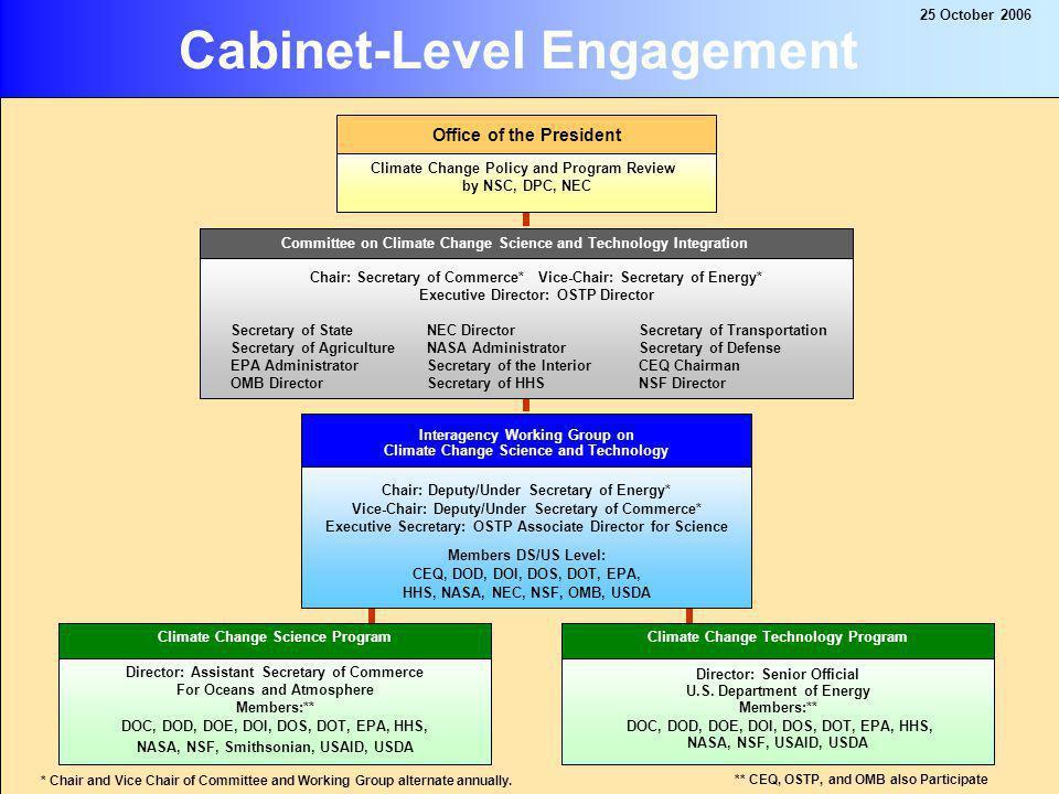 25 25 October 2006 APP Organizational Chart
