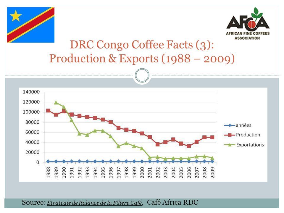 DRC Congo Coffee Facts (3): Production & Exports (1988 – 2009) Source: Strategie de Ralance de la Filiere Café, Café Africa RDC