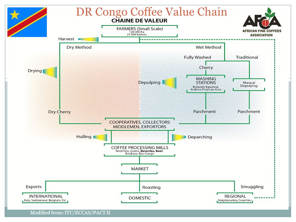 Congo Coffee Classification (By Defects) Grade Physical Aspect Bean SizeDefects Kivu 3 (K3) Green to Blueish flawless 54% Screen 17 20% Screen 16 Defects free Kivu 4 (K4) Greenish to Yellowish54% Screen 17 20% Screen 16 No major Defects Some broken, immature and insect- damaged beans Kivu 5 (K5) Gray-Green to Green- Brownish 44% Screen 17 20% Screen 16 Free from very defective bean.