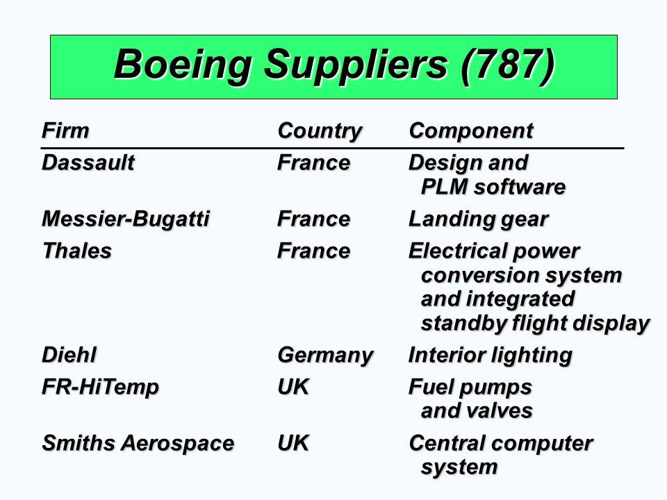 Boeing Suppliers (787) FirmCountryComponent DassaultFranceDesign and PLM software PLM software Messier-BugattiFranceLanding gear ThalesFranceElectrica