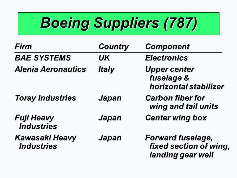 Boeing Suppliers (787) FirmCountryComponent BAE SYSTEMSUKElectronics Alenia AeronauticsItalyUpper center fuselage & fuselage & horizontal stabilizer h