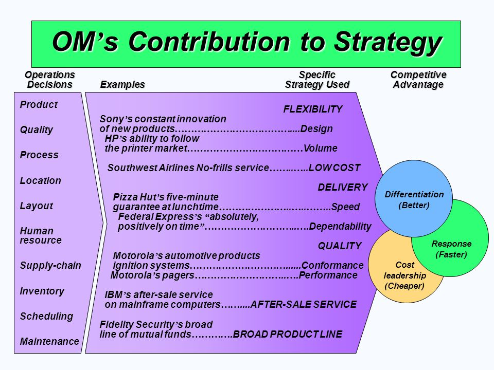 OM s Contribution to Strategy Product Quality Process Location Layout Human resource Supply-chain Inventory Scheduling Maintenance FLEXIBILITY Sony s