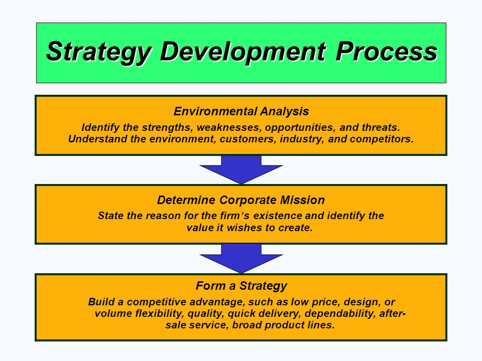 Strategy Development Process Determine Corporate Mission State the reason for the firm s existence and identify the value it wishes to create. Form a
