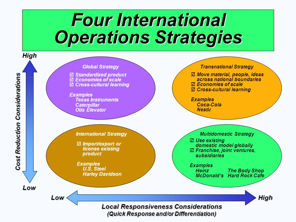 Four International Operations Strategies Cost Reduction Considerations HighLow HighLow Local Responsiveness Considerations (Quick Response and/or Diff