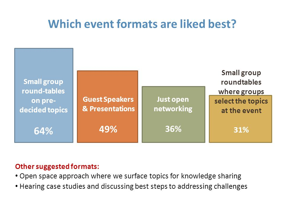 Which event formats are liked best.