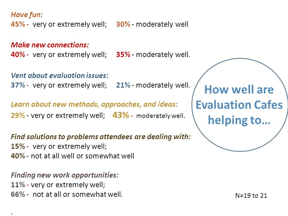 How well are Evaluation Cafes helping to… Have fun: 45% - very or extremely well; 30% - moderately well Make new connections: 40% - very or extremely well; 35% - moderately well.