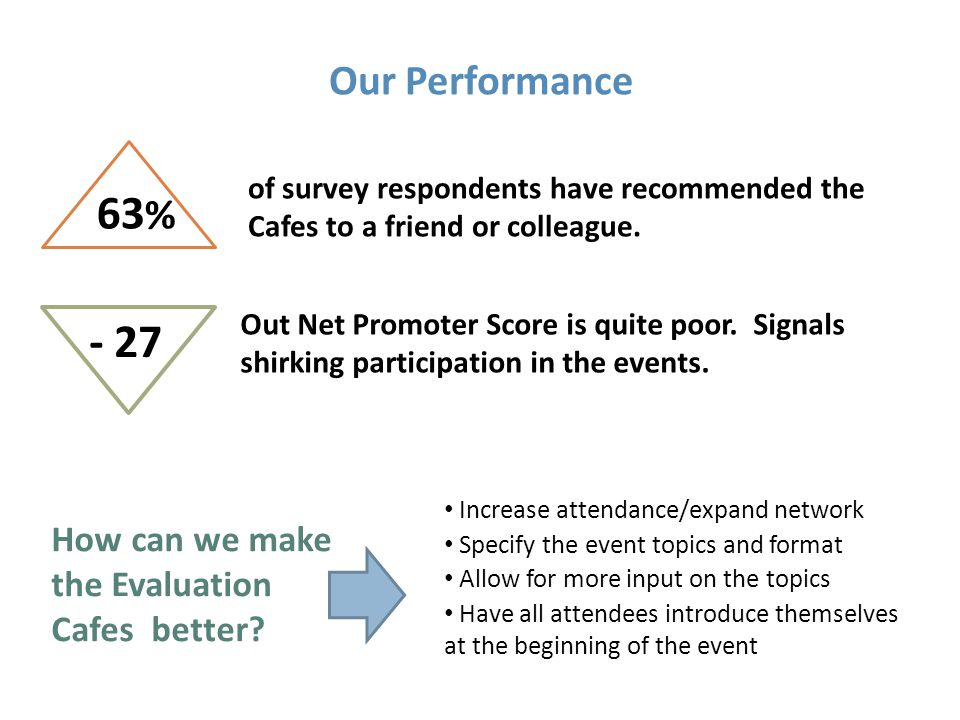 Our Performance 63 % of survey respondents have recommended the Cafes to a friend or colleague.