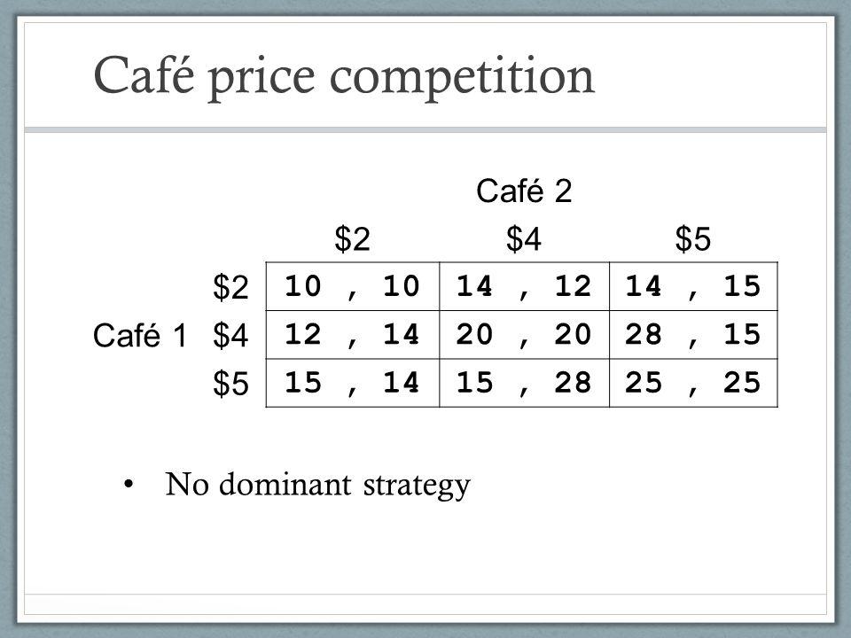Café price competition Café 2 $2$4$5 Café 1 $2 10, 1014, 1214, 15 $4 12, 1420, 2028, 15 $5 15, 1415, 2825, 25 No dominant strategy