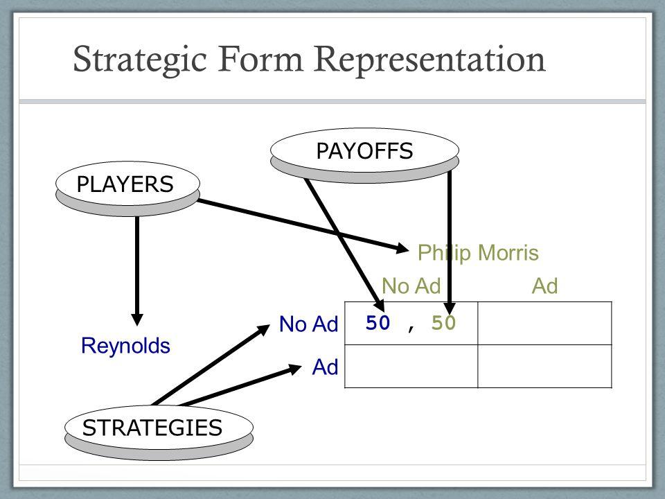 Strategic Form Representation Philip Morris No AdAd Reynolds No Ad 50, 50 Ad PLAYERS STRATEGIES PAYOFFS