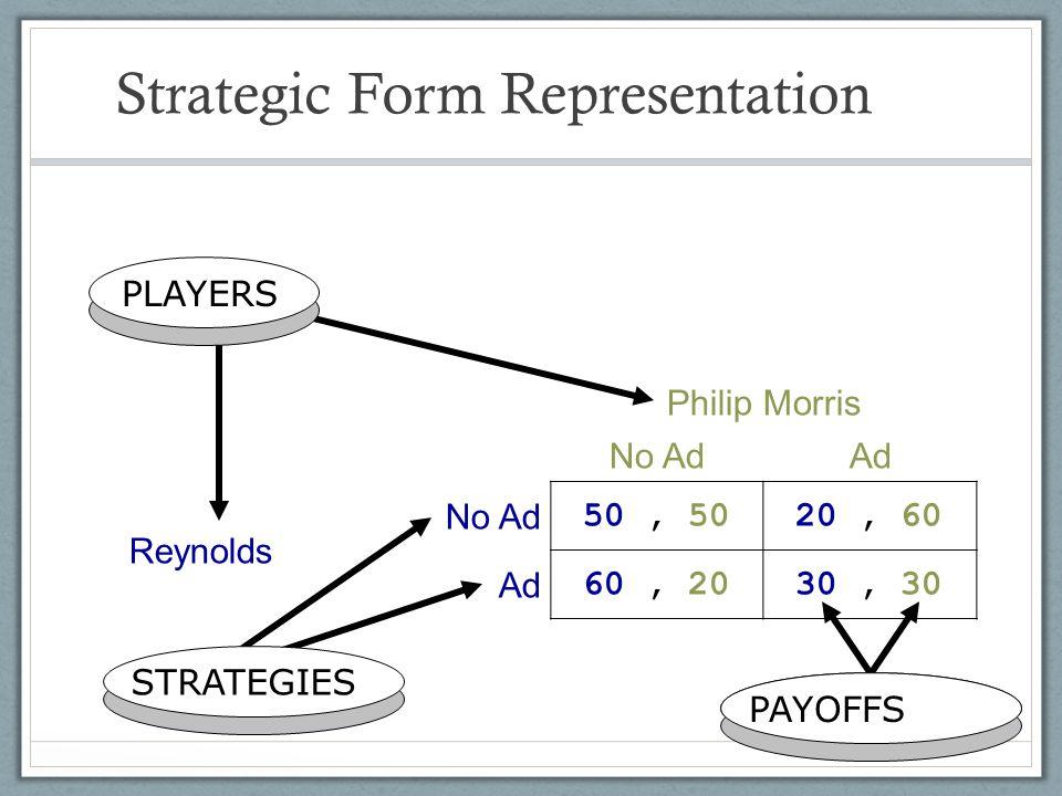Strategic Form Representation Philip Morris No AdAd Reynolds No Ad 50, 50 20, 60 Ad 60, 20 30, 30 PLAYERS STRATEGIES PAYOFFS