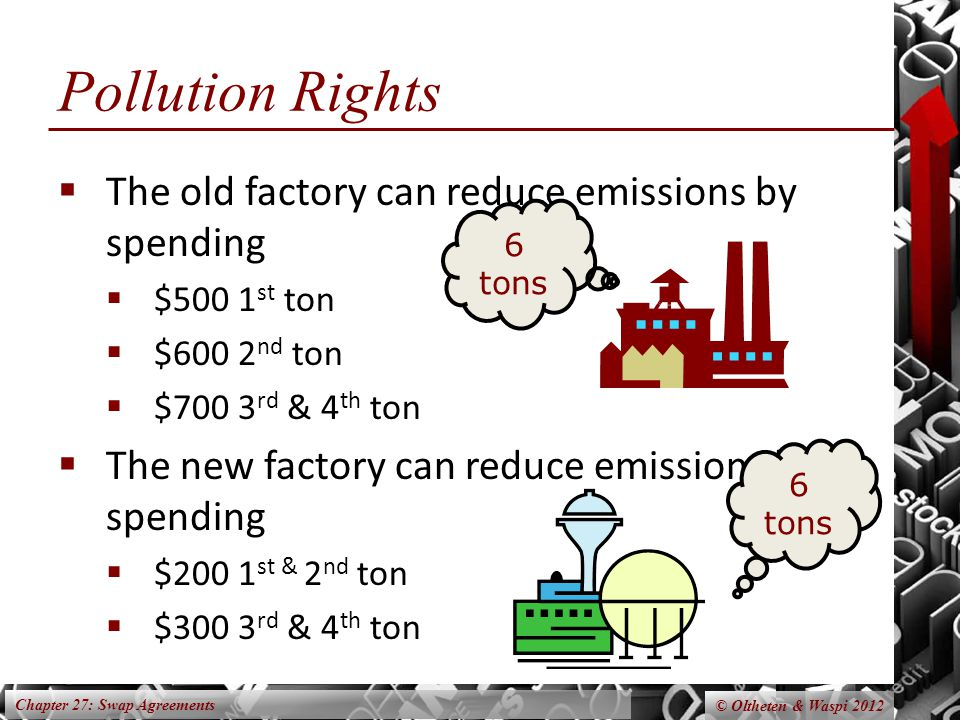 Chapter 27: Swap Agreements © Oltheten & Waspi 2012 Pollution Rights The old factory can reduce emissions by spending $500 1 st ton $600 2 nd ton $700 3 rd & 4 th ton The new factory can reduce emissions by spending $200 1 st & 2 nd ton $300 3 rd & 4 th ton 6 tons