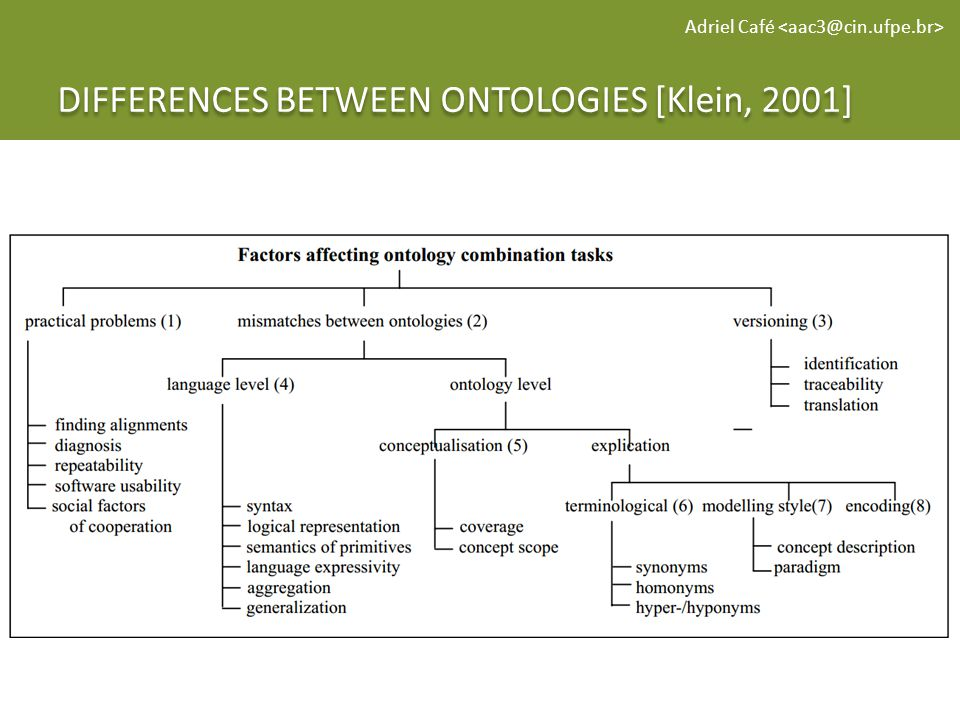 DIFFERENCES BETWEEN ONTOLOGIES [Klein, 2001] Adriel Café