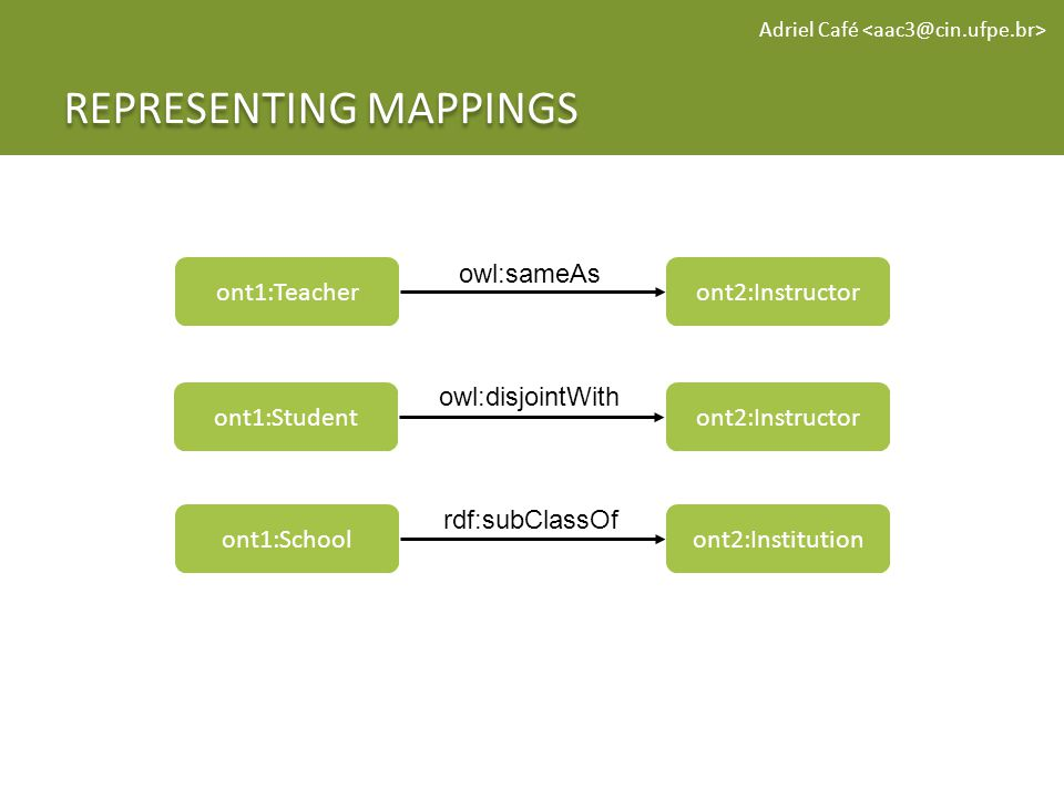 REPRESENTING MAPPINGS Adriel Café ont1:Teacheront2:Instructor owl:sameAs ont1:Schoolont2:Institution rdf:subClassOf ont1:Studentont2:Instructor owl:disjointWith