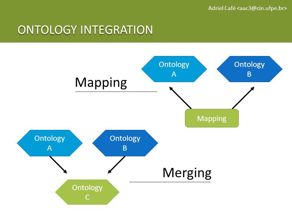 ONTOLOGY INTEGRATION Adriel Café Mapping Merging Ontology A Ontology B Mapping Ontology A Ontology B Ontology C