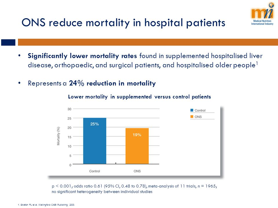 ONS reduce mortality in hospital patients Significantly lower mortality rates found in supplemented hospitalised liver disease, orthopaedic, and surgi