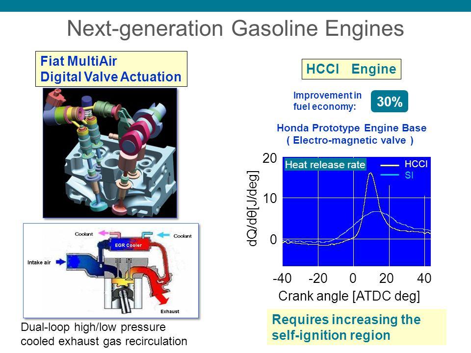Honda Prototype Engine Base ( Electro-magnetic valve ) HCCI Engine 30% Improvement in fuel economy: Fiat MultiAir Digital Valve Actuation Heat release