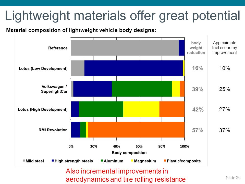 Slide 26 Lightweight materials offer great potential Material composition of lightweight vehicle body designs: Approximate fuel economy improvement 10