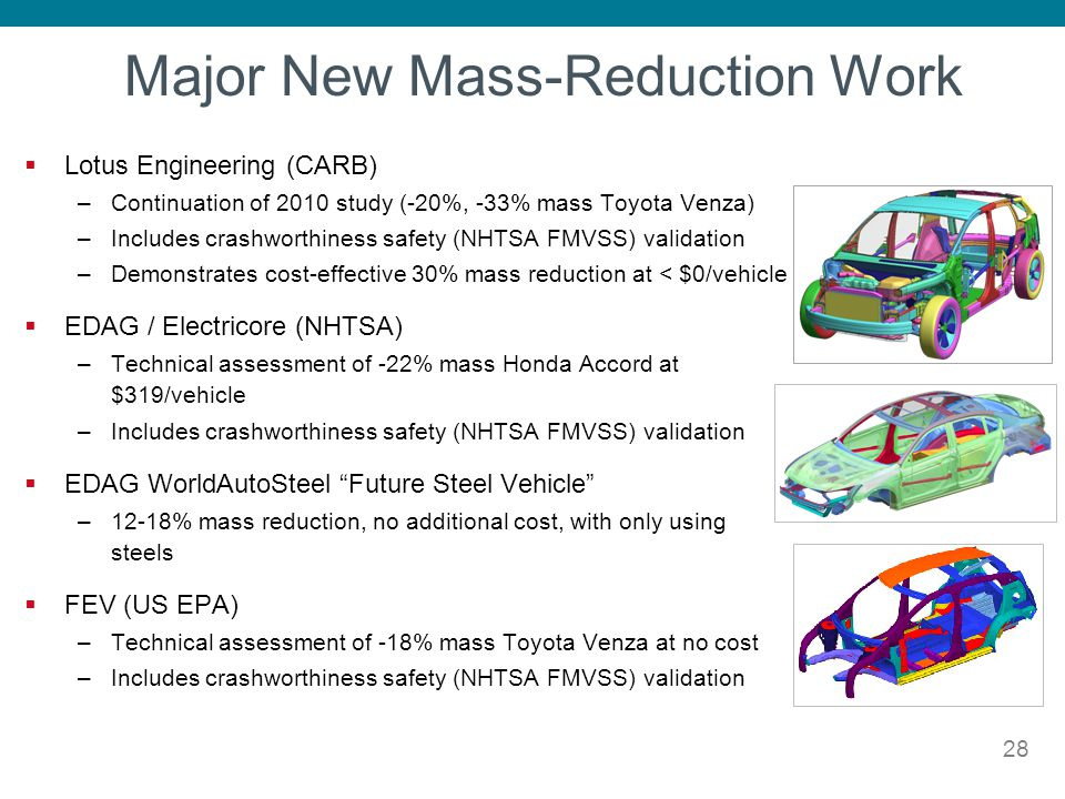 Major New Mass-Reduction Work Lotus Engineering (CARB) –Continuation of 2010 study (-20%, -33% mass Toyota Venza) –Includes crashworthiness safety (NH