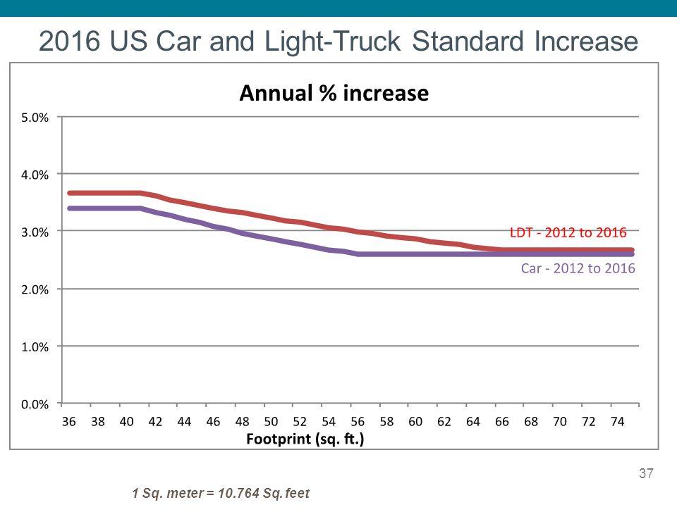 37 1 Sq. meter = 10.764 Sq. feet 2016 US Car and Light-Truck Standard Increase