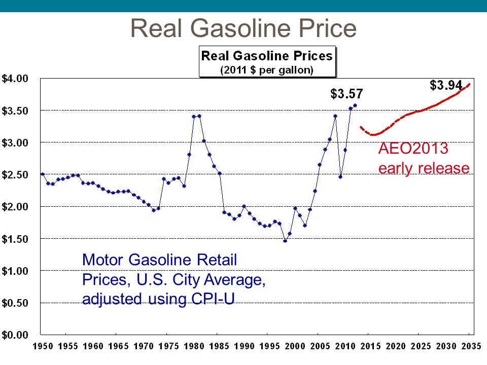 Real Gasoline Price Motor Gasoline Retail Prices, U.S. City Average, adjusted using CPI-U AEO2013 early release