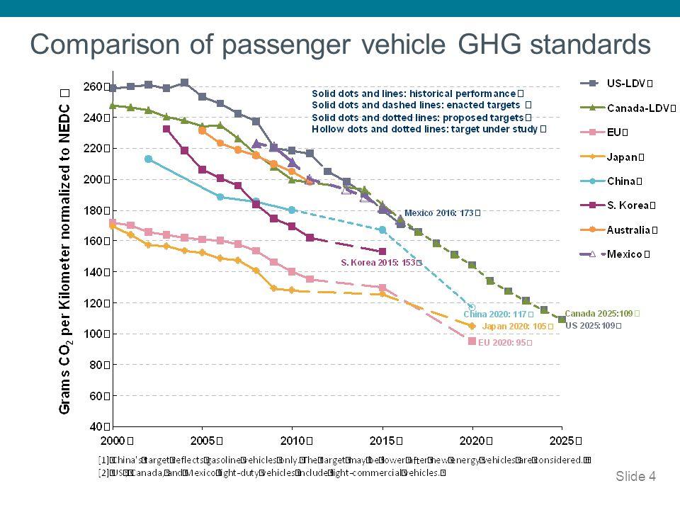 Slide 4 Comparison of passenger vehicle GHG standards