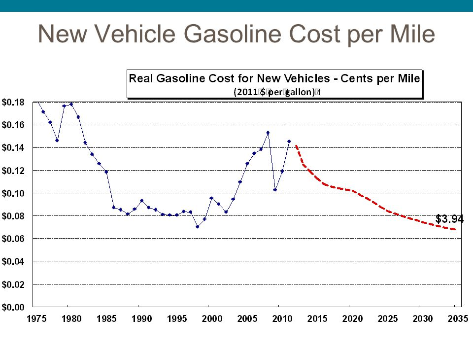 New Vehicle Gasoline Cost per Mile $3.71/ gal