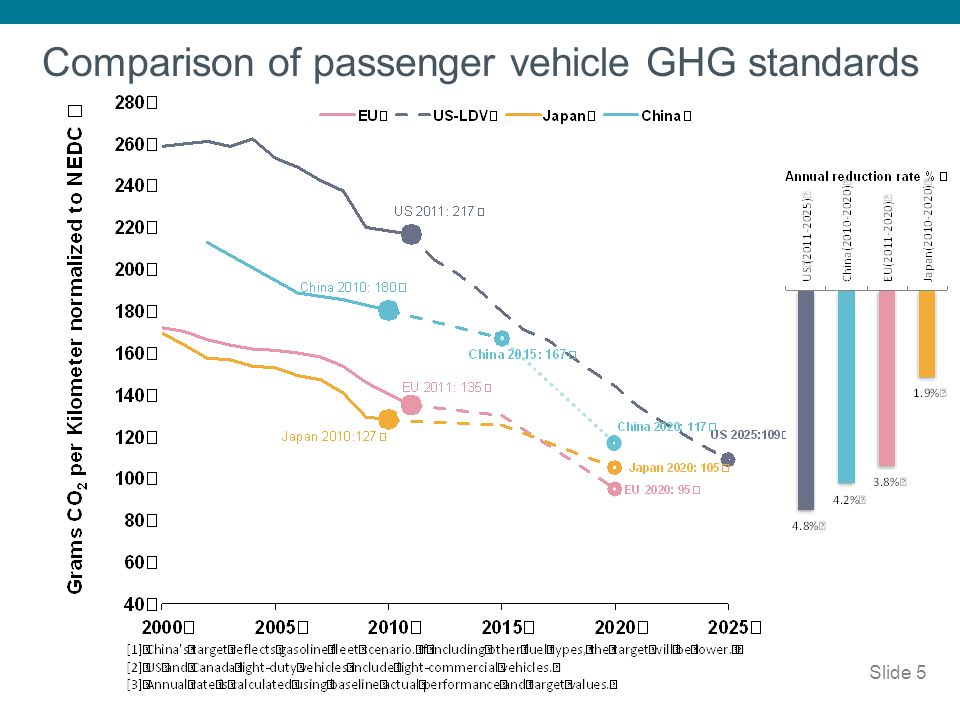 Slide 26 Lightweight materials offer great potential Material composition of lightweight vehicle body designs: Approximate fuel economy improvement 10% 25% 27% 37% Also incremental improvements in aerodynamics and tire rolling resistance