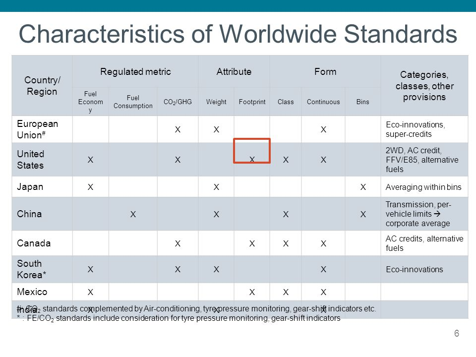 Characteristics of Worldwide Standards 6 Country/ Region Regulated metricAttributeForm Categories, classes, other provisions Fuel Econom y Fuel Consum