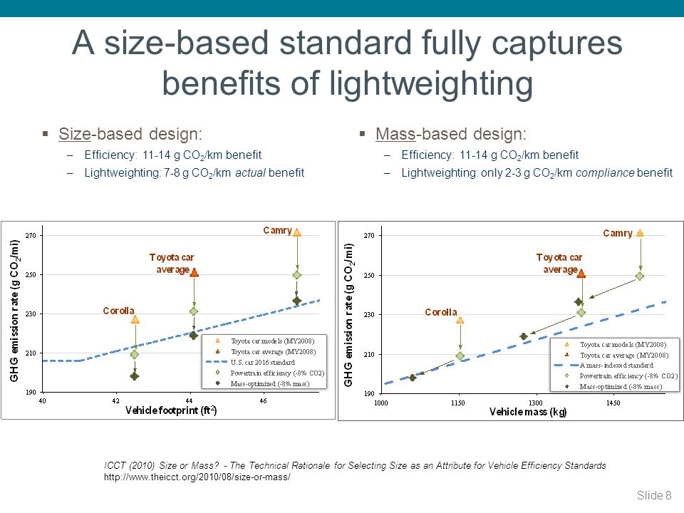 49 1 Sq. meter = 10.764 Sq. feet 2017 and 2025 US Car and Light-Truck Standards