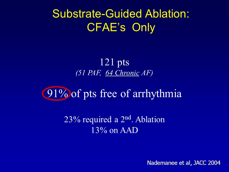 Nademanee et al, JACC 2004 121 pts (51 PAF, 64 Chronic AF) 91% of pts free of arrhythmia 23% required a 2 nd. Ablation 13% on AAD Substrate-Guided Abl