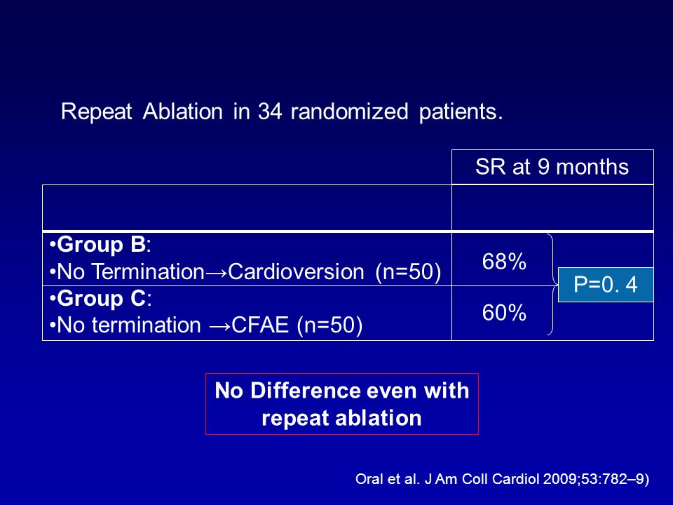 Repeat Ablation in 34 randomized patients. Oral et al. J Am Coll Cardiol 2009;53:782–9) Group B: No TerminationCardioversion (n=50) Group C: No termin