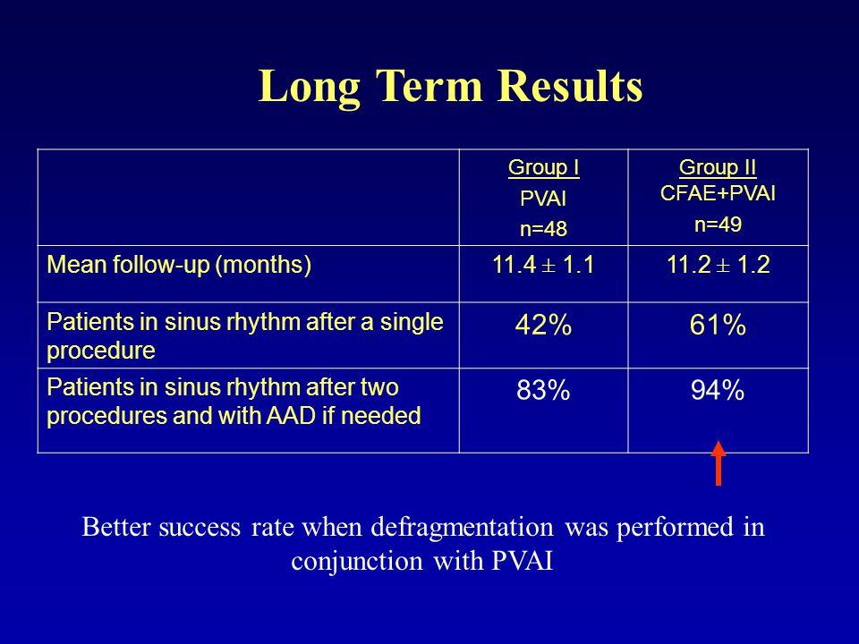 Long Term Results Group I PVAI n=48 Group II CFAE+PVAI n=49 Mean follow-up (months)11.4 ± 1.111.2 ± 1.2 Patients in sinus rhythm after a single procedure 42%61% Patients in sinus rhythm after two procedures and with AAD if needed 83%94% Better success rate when defragmentation was performed in conjunction with PVAI