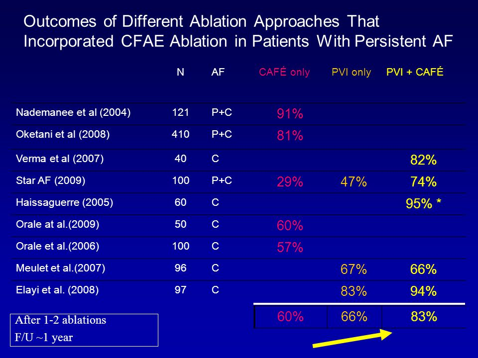 Outcomes of Different Ablation Approaches That Incorporated CFAE Ablation in Patients With Persistent AF NAFCAFÉ onlyPVI onlyPVI + CAFÉ Nademanee et al (2004)121P+C 91% Oketani et al (2008)410P+C 81% Verma et al (2007)40C 82% Star AF (2009)100P+C 29%47%74% Haissaguerre (2005)60C 95% * Orale at al.(2009)50C 60% Orale et al.(2006)100C 57% Meulet et al.(2007)96C 67%66% Elayi et al.