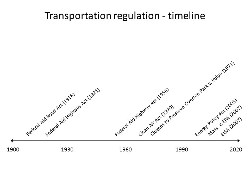 19001990196020201930 Transportation regulation - timeline Federal Aid Road Act (1916) Clean Air Act (1970) Federal Aid Highway Act (1921) Federal Aid