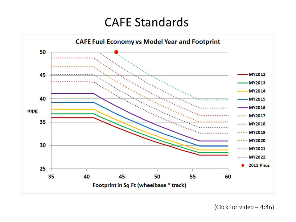 CAFE Standards (Click for video – 4:46)