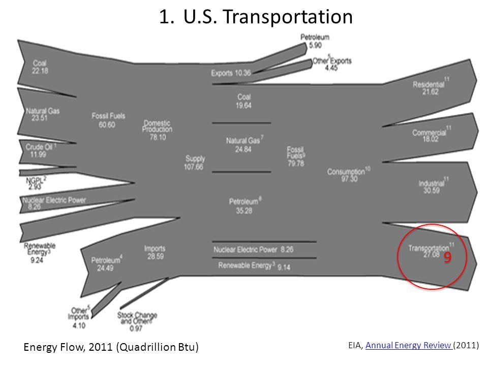 9 9 Energy Flow, 2011 (Quadrillion Btu) 1.U.S.