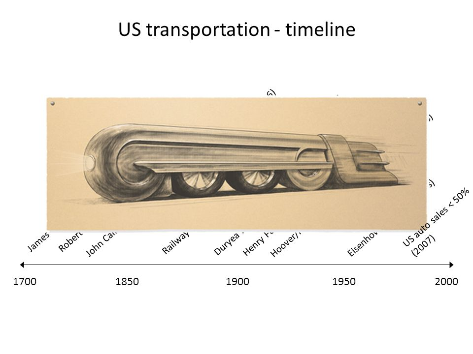 17001950190020001850 US transportation - timeline Railway travel - one million passengers NE to CA (1872) Duryea Brothers – first auto plant (1895) Jo