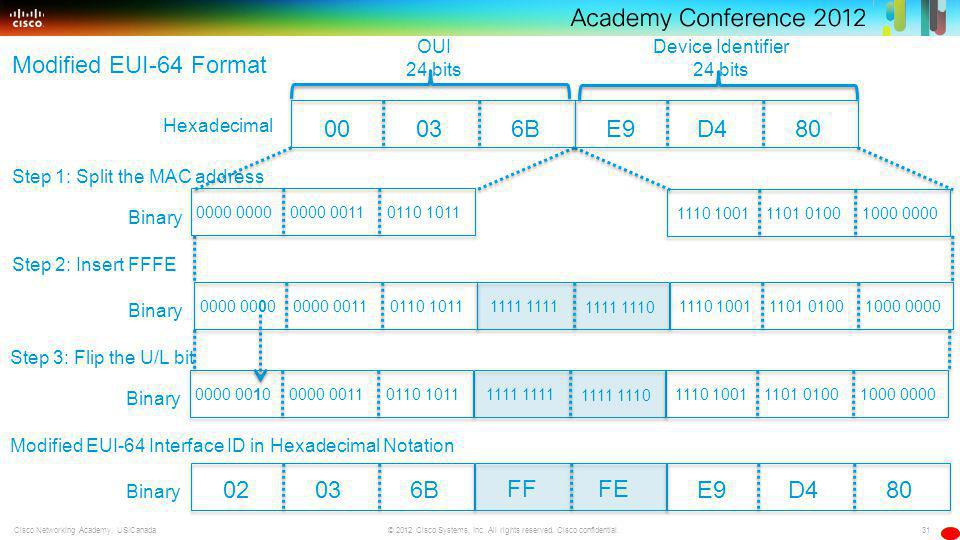 31 © 2012 Cisco Systems, Inc. All rights reserved. Cisco confidential.Cisco Networking Academy, US/Canada Hexadecimal OUI 24 bits Device Identifier 24