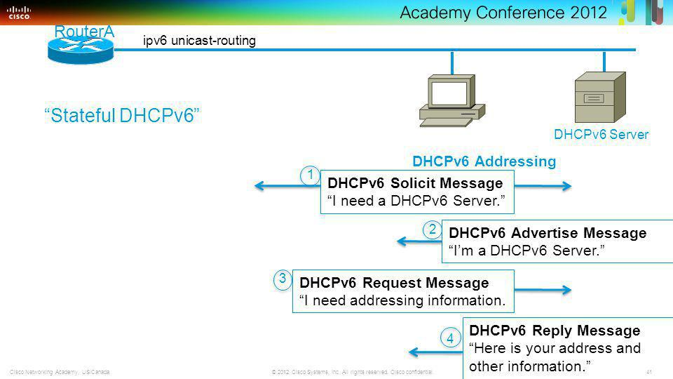 41 © 2012 Cisco Systems, Inc. All rights reserved. Cisco confidential.Cisco Networking Academy, US/Canada ipv6 unicast-routing 1 RouterA 2 DHCPv6 Adve