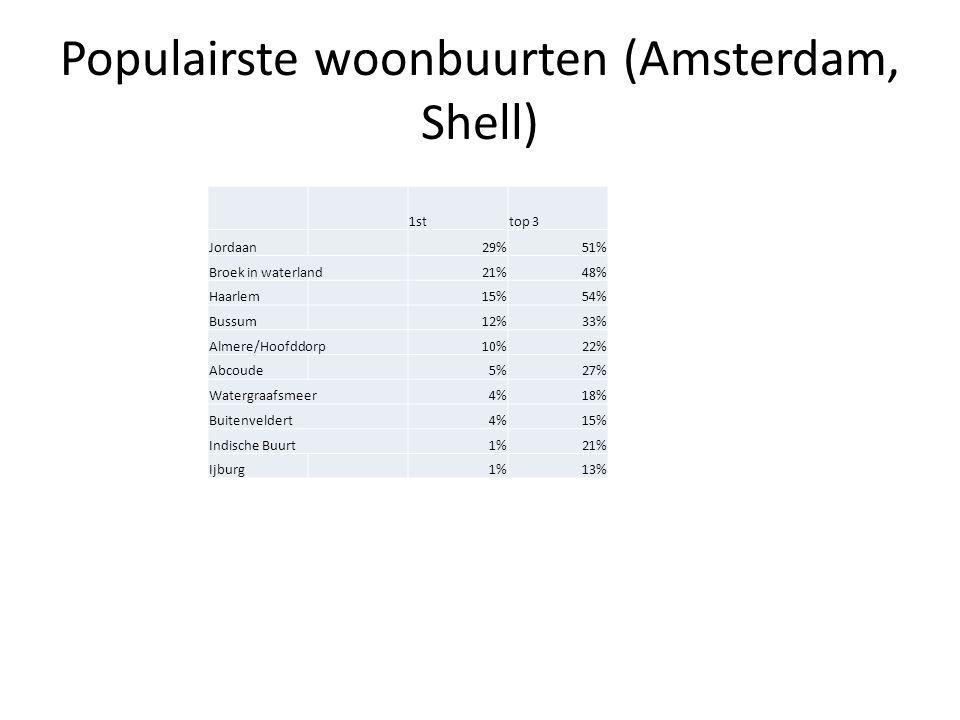 Populairste woonbuurten (Amsterdam, Shell) 1sttop 3 Jordaan29%51% Broek in waterland21%48% Haarlem15%54% Bussum12%33% Almere/Hoofddorp10%22% Abcoude5%27% Watergraafsmeer4%18% Buitenveldert4%15% Indische Buurt1%21% Ijburg1%13%
