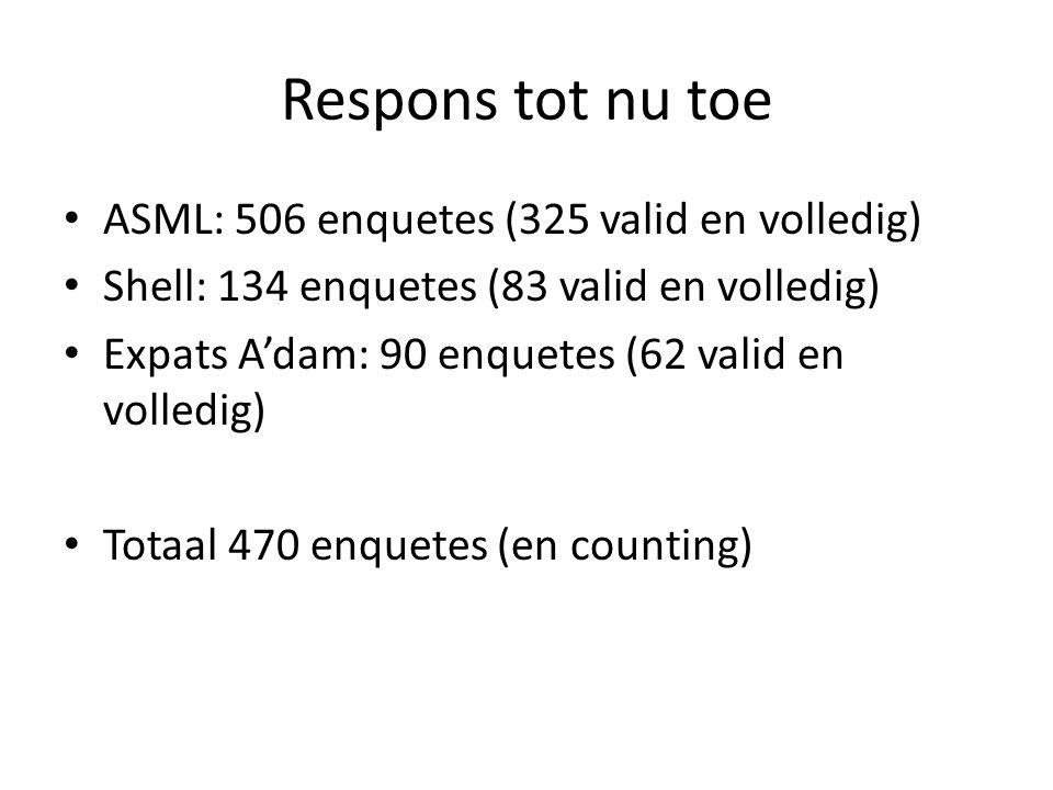 Respons tot nu toe ASML: 506 enquetes (325 valid en volledig) Shell: 134 enquetes (83 valid en volledig) Expats Adam: 90 enquetes (62 valid en volledig) Totaal 470 enquetes (en counting)